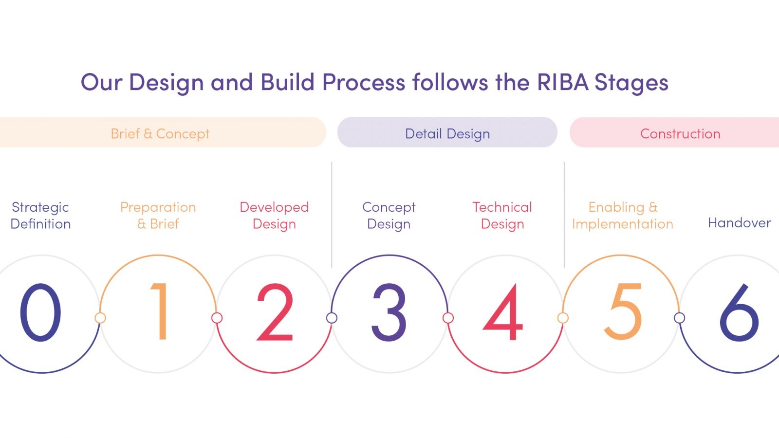 RIBA Stages – Design & Build process